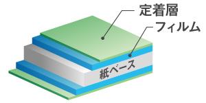 ラミフリーの構造